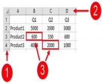 Components of an Excel Spreadsheet